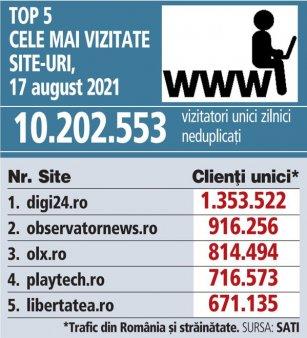 Top 5 cele mai vizitate site-uri, 17 august 2021