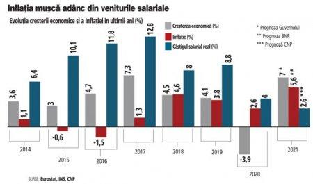 Poate fi pusa inflatia pe seama cresterii economice, cum spune noul ministru de finante? Atunci la ce mai este buna cresterea economica?