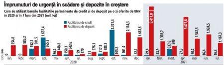Bancile au resurse sa creasca creditarea. Excedentul de lichiditate pe piata interbancara a crescut in iulie spre 6 mld. lei, aproap<span style='background:#EDF514'>E DUBLU FATA DE</span> surplusul de la final de S1/2021