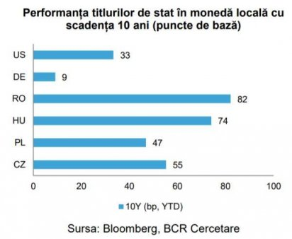 SAPTAMANA TRECUTA Rata de dobanda pe zece ani  a Romaniei a scazut la 3,66%