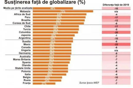LA NIVEL MONDIAL Sustinerea populatiei pentru globalizare, tot mai slaba