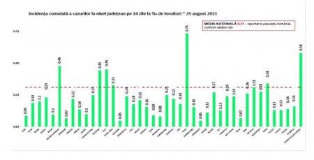 Rata de infectare Covid-19 creste la nivel national. Ilfov si Bucuresti, in top