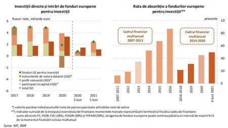BNR: Investitiile straine directe cresc puternic, dar incetineste absorbtia fondurilor europene destinate investitiilor