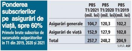 Sucursalele <span style='background:#EDF514'>ASIGURATORI</span>lor au ajuns la subscrieri de 257,7 mil. lei in T1/2021, in usoara crestere cu 4%