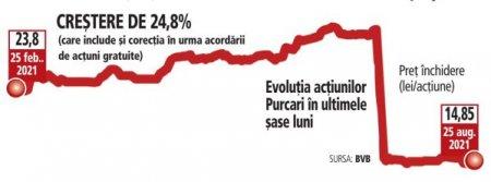 Purcari si-a majorat cu 31% profitul in S1/2021 ajungand la 20,4 mil. lei, la venituri de 106,5 mil. lei, plus 25%. Actiunile WINE se apreciau miercuri in timpul sedintei cu pana la 2,4%