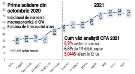 Increderea analistilor in economie scade in iulie/2021 pentru prima data din octombrie, din cauza valului patru al pandemiei. Adrian Codirlasu, CFA: Anticipatiile au fost ajustate in sus, la 6,9%, o <span style='background:#EDF514'>CRESTERE ECONOMICA</span> solida si in concordanta cu anticipatiile guvernului. Este posibil sa fim si peste, dar depinde de acest val patru