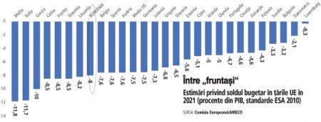 Consiliul Fiscal: cheltuielile bugetare par scapate de sub control, iar guvernul, in loc sa foloseasca surplusul de venituri pentru reducerea deficitului, il arunca in consum