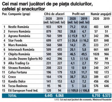ANALIZA. Afaceri dulci si aromate chiar si in pandemie: veniturile celor mai mari 15 jucatori de pe piata <span style='background:#EDF514'>DULCIU</span>rilor, cafelei si snackurilor au crescut cu 6,2% in 200