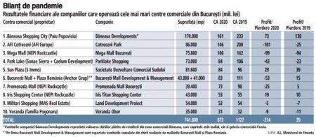 Primele zece firme care administreaza cele mai mari malluri din Bucuresti au inregistrat pierderi de 214 mil. lei in 2020, o cadere de la profitul de 40 mil. lei din 2019. Mallul de la <span style='background:#EDF514'>BANEASA</span> a raportat un profit de 73 mil. lei, in timp ce AFI a avut o pierdere de 101 mil. lei, iar Mega Mall de 99 mil. lei