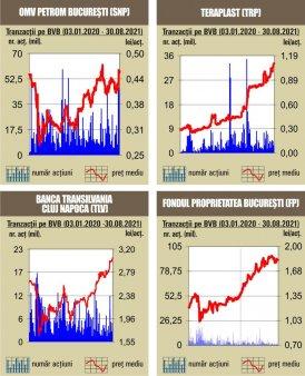 BVB BET continua secventa cu noi maxime istorice