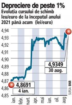 Cursul leu/euro a inceput saptamana la un nou maxim istoric. De la inceputul anului, cotatia a crescut cu 1,35%, pana la 4,9349 lei/euro. <span style='background:#EDF514'>LEON</span>ardo Badea, viceguvernator BNR: Banca Nationala nu vizeaza niciun interval pentru cursul de schimb, dar urmareste sa netezeasca volatilitatea pietei