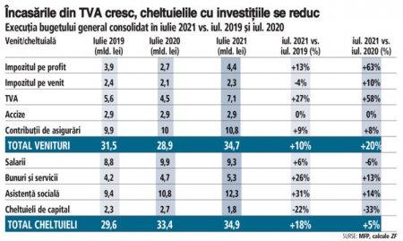 Veniturile statului au crescut cu doua cifre in iulie, dar ramane intrebarea: cat din aceasta majorare vine din <span style='background:#EDF514'>CRESTERE ECONOMICA</span> si cat din plati amanate in 2020? Incasarile statului au fost de 34,7 mld. lei in iulie 2021, un plus de 20% fata de iulie 2020 si un plus de 10% fata de iulie 2019