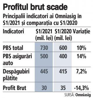 Omniasig a ajuns la subscrieri de 730 mil. lei in S1/2021, in crestere cu peste 10%, iar profitul brut a coborat la 30 de milioane de lei