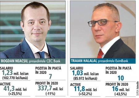 Cat castiga cei care conduc bancile de stat CEC Bank si EximBank: Peste 20.000 de euro pe luna