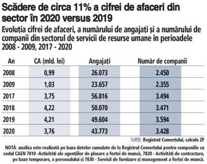 ANALIZA ZF. Pandemia a sters 11% din cifra de afaceri, care a coborat la 3,76 mld. lei, si 6.000 de angajati din industria de servicii de <span style='background:#EDF514'>RESURSE UMANE</span>