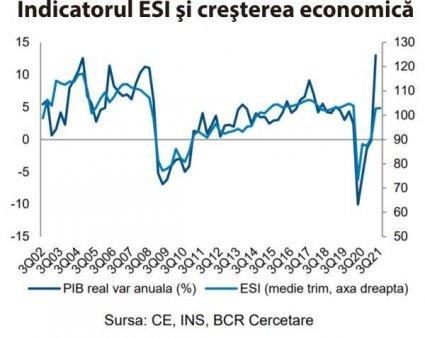 Increderea in economia Romaniei s-a deteriorat, in august