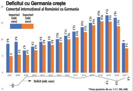 Romania a exportat in Germania bunuri in valoare de 7,4 mld. euro si a importat bunuri de 9 mld. euro in prima jumatate din 2021