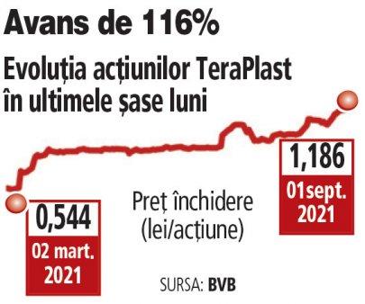 TeraPlast Bistrita, capitalizare record de peste 2 mld. lei dupa opt sedinte consecutive de cresteri, in care pretul actiunilor a urcat cu 20%. In aceeasi perioada, indicele BET a urcat cu 2%