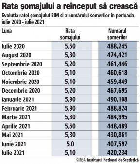 Rata somajului a inceput din nou sa creasca in iulie, dupa patru luni consecutive de scadere. Andrei Radulescu, Banca Transilvania: In primele sapte luni din 2021, numarul de <span style='background:#EDF514'>SOMER</span>i a crescut cu 3,2% an/an, ca urmare a incidentei crizei sanitare si consecintelor acestui soc fara precedent la nivel mondial in ultimul secol.