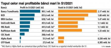 Topul celor mai profitabile banci mari in S1/2021. Cele mai mari 3 banci - <span style='background:#EDF514'>BANCA TRANS</span>ilvania, BCR si BRD - sunt pe podium si in topul profiturilor, cu 2,2 mld. lei cumulat, adica 53% din castigul sistemului bancar