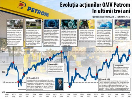 20 DE ANI DE PETROM LA BVB <span style='background:#EDF514'>OMV PETROM</span> - compania fanion a bursei locale