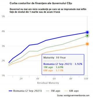 Criza politica declansata de Florin Citu arunca in aer costurile de finantare ale Guvernului