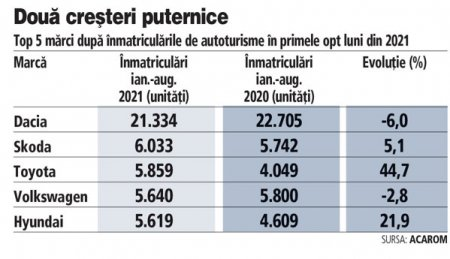 Piata auto continua sa creasca, insa microcipurile raman o problema grava pentru producatori. Inmatricularile din august au crescut cu 44%. Dacia, Skoda si Toyota sunt in <span style='background:#EDF514'>TOP 3</span>