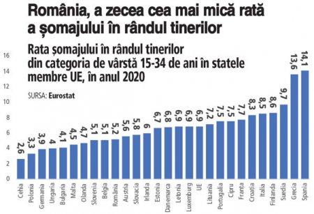 Romania a avut a zecea cea mai mica rata a somajului in randul tinerilor dintre statele membre ale Uniunii Europene. Circa 5,2% dintre tinerii romani cu varsta cuprinsa intre 15 si 34 de ani nu aveau un loc de munca in anul 2020