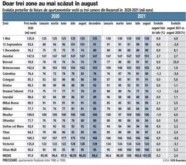 ZF Index Imobiliar. Preturile apartamentelor vechi cu trei camere din Capitala au urcat in august, dar au mai pierdut din viteza. Ritmul de crestere al pretului apartamentelor vechi cu 3 camere a coborat la 2,4% fata de august 2020, incetinind fata de cel de 2,8% din iulie. Chiar si asa, preturile au continuat sa urce la peste 101.000 de euro