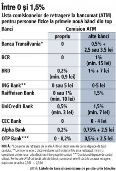 <span style='background:#EDF514'>COMISION</span>ul zilei. <span style='background:#EDF514'>COMISION</span>ul de retragere la bancomat: in timp ce multe banci au 0 <span style='background:#EDF514'>COMISION</span> de retragere de la ATM, altele au comisioane care pot ajunge la 1,5%