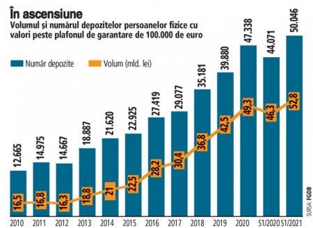 Numarul romanilor cu depozite de peste 100.000 de euro a crescut in ultimul an cu aproape 6.000, depasind 50.000, iar valoarea cumulata a depozitelor peste acest prag s-a apropiat de 11 mld. euro. In ultimul deceniu, numarul conturilor care depasesc pragul de 100.000 de euro s-a majorat de 3,4 ori, iar valoarea sumelor economisite in acest regim este tripla