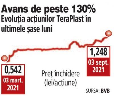 TeraPlast atinge o capitalizare record de 2,2 mld. lei dupa un <span style='background:#EDF514'>RALIU</span> de 6,6% vineri. Dorel Goia, la o investitie de peste 1 mld. lei. In ultimele doua saptamani, actiunile TRP au crescut cu 26,1%