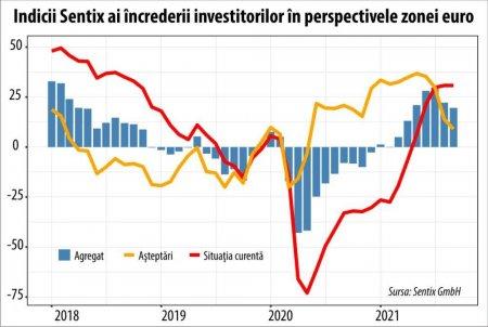 Sentix: <span style='background:#EDF514'>INCETINIRE</span>a cresterii sau inceputul unui nou ciclu de scadere economica?
