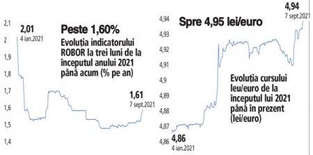 Dupa cresterea cursului leu/euro la maxime istorice si dobanzile urca. ROBOR la trei luni creste peste pragul psihologic de 1,60% dupa 11 sedinte de stagnare