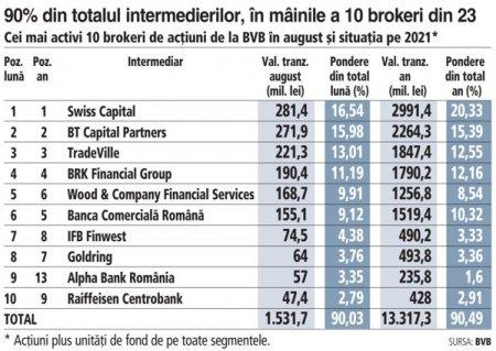 Swiss Capital, BT CP, TradeVille si BRK, cei mai mari brokeri de actiuni de la Bursa de Valori Bucuresti in august 2021 si la nivelul primelor opt luni. Cei patru brokeri au intermediat 60% din tranzactiile cu actiuni din ianuarie-august 2021 (8,9 mld. lei)