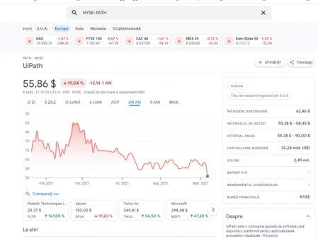 UiPath, scadere de 11% a pretului actiunilor pe Wall Street dupa rezultatele din T2. <span style='background:#EDF514'>UNICO</span>rnul IT pornit in Romania ajunge astfel dupa cinci luni la pretul din oferta de listare de 56 de dolari. Daniel Dines, la o avere de 5,6 mld. dolari, minus 1 mld. dolari in doar o saptamana