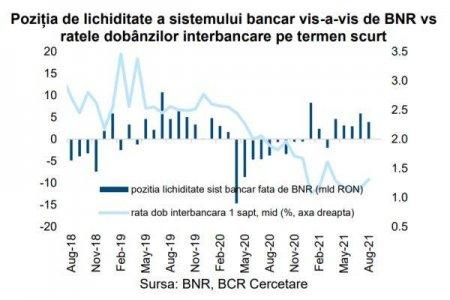 BCR: Sistemul bancar a inregistrat un surplus de lichiditate de 3,9 miliarde lei, in luna august