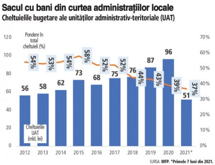 Problema guvernarii este ca, odata schimbata configuratia politica de la centru, efectul se propaga devastator in teritoriu. Romania are peste 3.000 de primari si peste 50.000 de consilieri locali si judeteni care au pe mana bugete uriase, intre 40 si 50% din toate veniturile statului