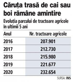 Numarul tractoarelor agricole a trecut de 230.000 in 2020, plus 12% fata de acum cinci ani. Cresterea este naturala si se datoreaza accesului la fonduri europene. Un tractor nou marca John Deere cu 100 CP costa 80.000 de euro, in timp ce un tractor marca Belarus, produs la <span style='background:#EDF514'>REGHI</span>n, costa in jur de 25.000 de euro