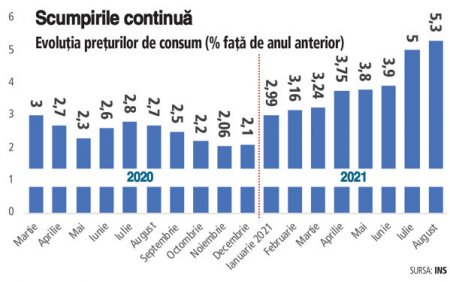 Cresterea facturilor la energie si <span style='background:#EDF514'>RELANSAREA</span> consumului au adus inflatia la 5,3% in august