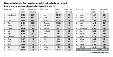 <span style='background:#EDF514'>TOPUL</span> celor mai puternice judete in functie de fondul de salarii: Bucuresti, Cluj si Timis sunt responsabile de jumatate din valoarea totala a salariilor platite in Romania