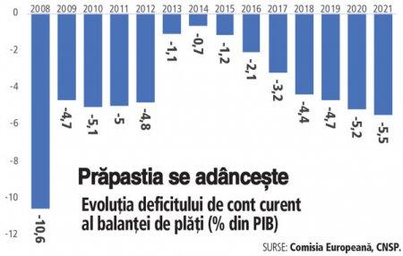 Competitivitatea externa a economiei romanesti se deterioreaza: deficitul extern a ajuns la 9 mld. de euro la 7 luni, plus 70%. Excedentul serviciilor de 5,1 mld. de euro nu a reusit sa compenseze <span style='background:#EDF514'>DEFICITUL COMERCIAL</span> la bunuri al Romaniei de 12,7 mld. euro