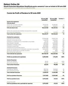 <span style='background:#EDF514'>RETAI</span>lerul online Elefant.ro, care are bonduri listate la bursa de la Bucuresti, a publicat in raportul semestrial pierderi nete de 3,8 mil. lei si afaceri de 104 mil. lei. Intr-un comunicat anunta ca a avut profit brut in S1