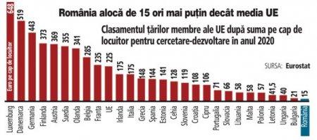Romania, pe <span style='background:#EDF514'>ULTIMU</span>l loc in UE la bugetul alocat de guvern pentru cercetare si dezvoltare. Astfel, anul trecut Romania a alocat circa 15 euro pe cap de locuitor pentru cercetare si dezvoltare, o suma de 15 ori mai mica decat media Uniunii Europene de 225 de euro