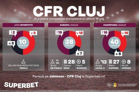 Conference League, a patra oprire europeana a trenului CFR! Bornele ultimilor 16 ani