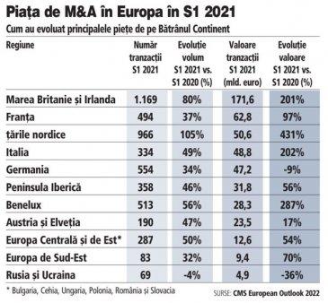 Piata de M&A din Europa Centrala si de Est a crescut cu 50% in S1 2021. In Romania, IT-ul, energia si <span style='background:#EDF514'>SANATATEA</span> au fost si continua sa fie motoarele. In primele sase luni din an, aici s-au parafat 287 de tranzactii cu o valoare cumulata de 12,6 mld. euro