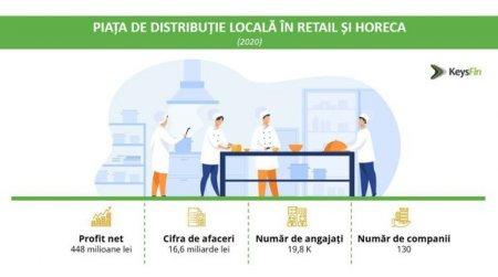 Piata de distributie locala in retail si horeca a urcat la un nivel record in 2020 si va atinge un nou maxim in 2021, estimat la 18 mld.lei.  O treime din cifra de afaceri totala provine din Bucuresti