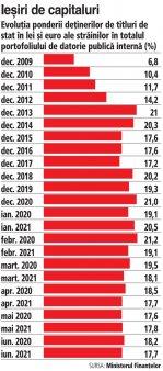 Investitorii straini au iesit de pe titluri de stat romanesti in S1/2021. Plasamentele strainilor in titluri de stat romanesti au scazut la final de S1/2021 la 17,7%, de la 21% in decembrie 2020. Participatiile fondurilor de pensii: 19%