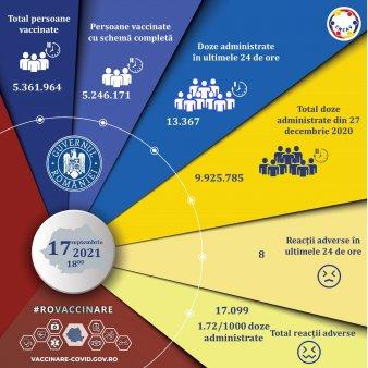 Bilantul campaniei de imunizare anti-Covid: <span style='background:#EDF514'>PESTE</span> 13.300 persoane, vaccinate in ultimele 24 de ore