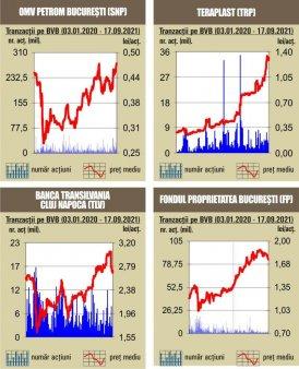 BVB Noile companii din indicii de piete emergente ai FTSE, vedetele sesiunii bursiere